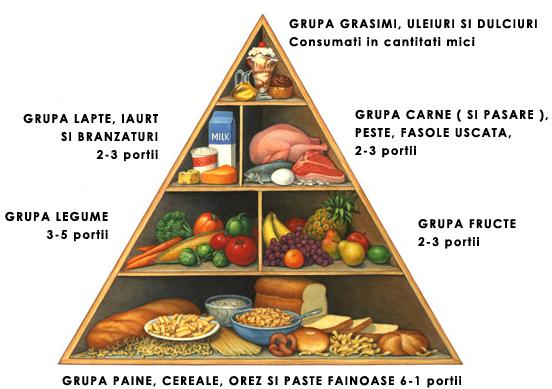 Cum adaptăm Piramida Alimentară la necesitățile noastre
