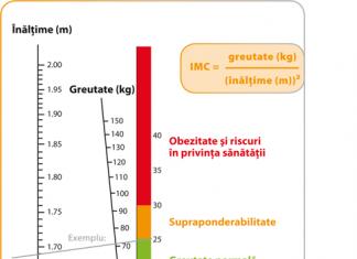greutatea ideală IMC