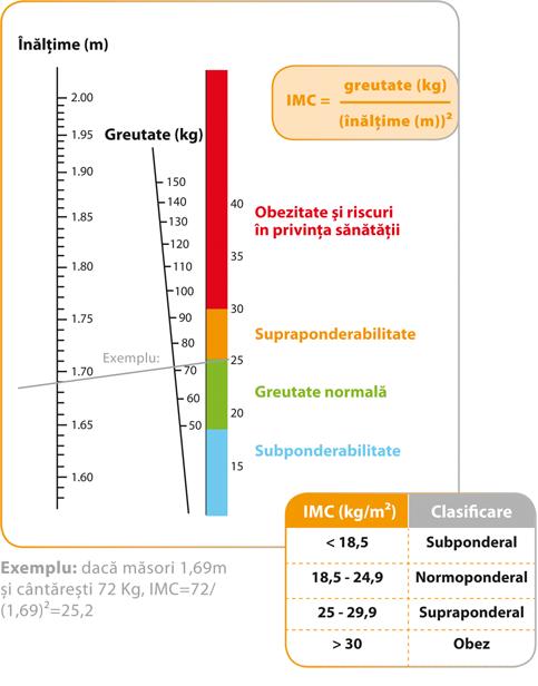 Calculați-vă greutatea ideală în funcție de înălțime