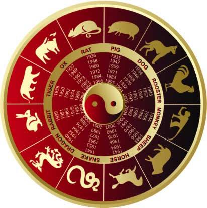 Cum se calculeaza zodiacul chinezesc