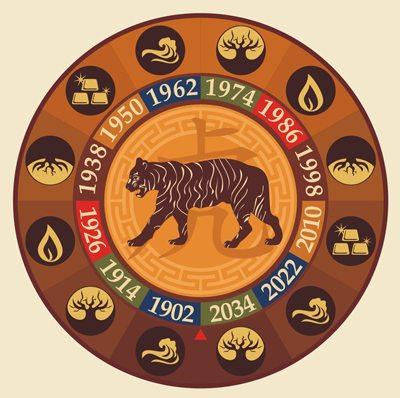 Zodia Tigru din Zodiacul Chinezesc