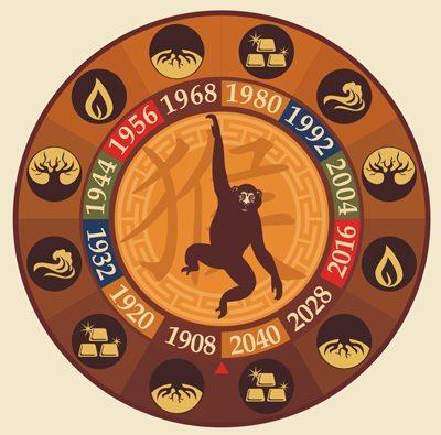 zodia Maimuță