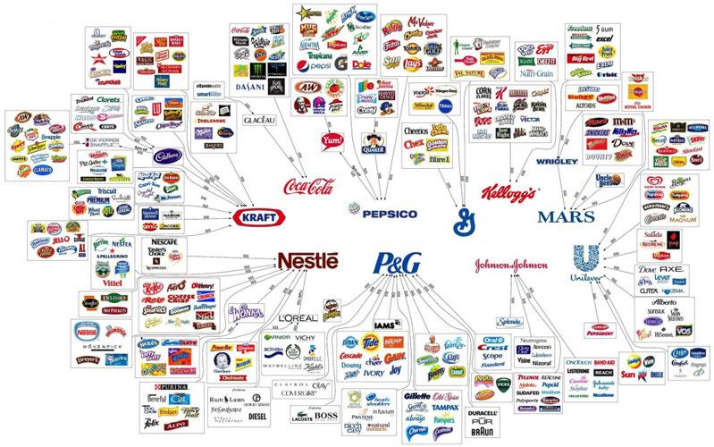 10-corporații-care-controlează-tot-ceea-ce-cumpărăm