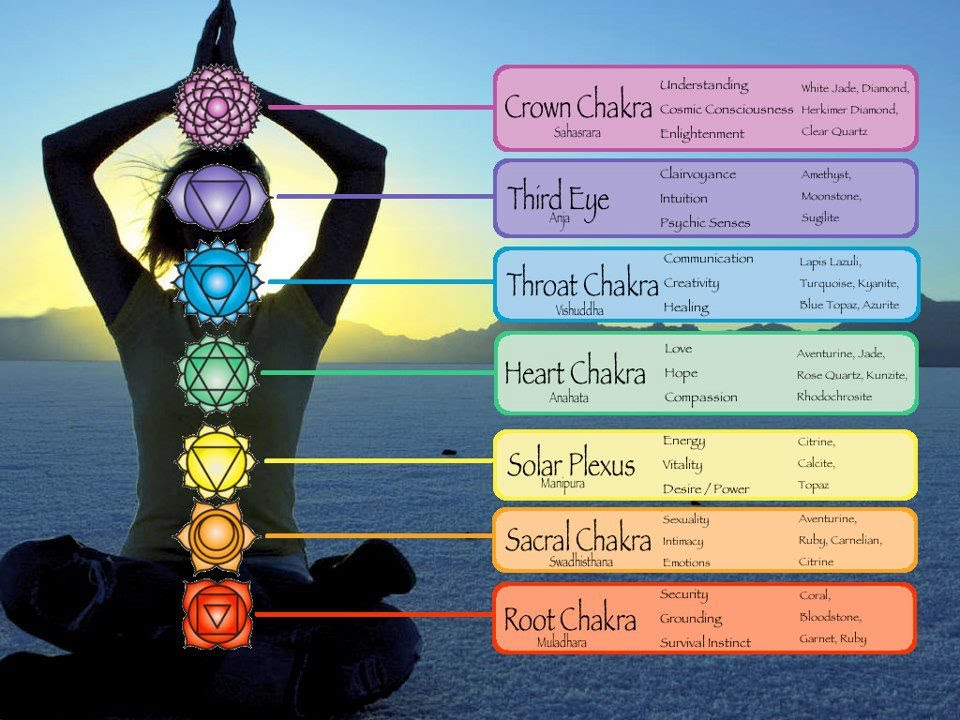 Totul despre cele 7 chakre şi beneficiile echilibrării lor