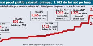 salariul minim pe economie 2019