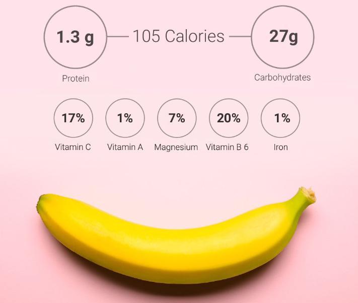 Câte calorii are o banană