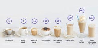 Cate calorii are o cafea