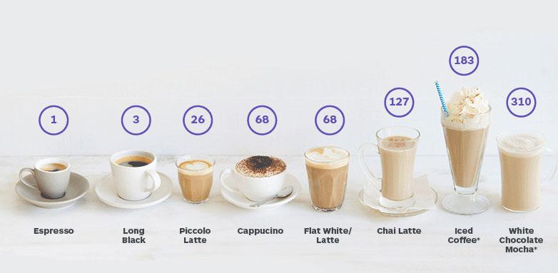 Calorii cappuccino fara zahar